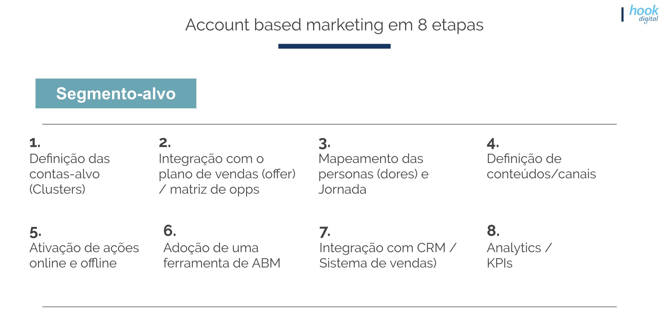 ABM Framework de vendas