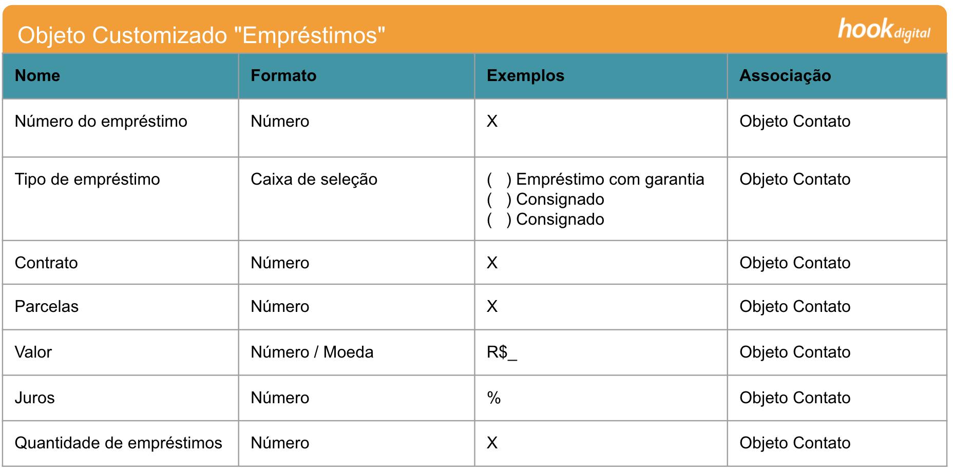 Objetos Customizados HubSpot - Emprestimos